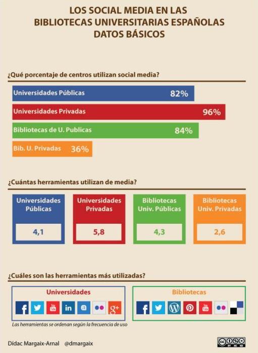 infografia de Didac Margaix sobre los social media en las bibliotecas españolas